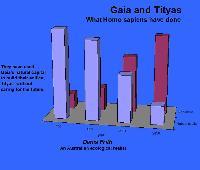 Gais and Tityas